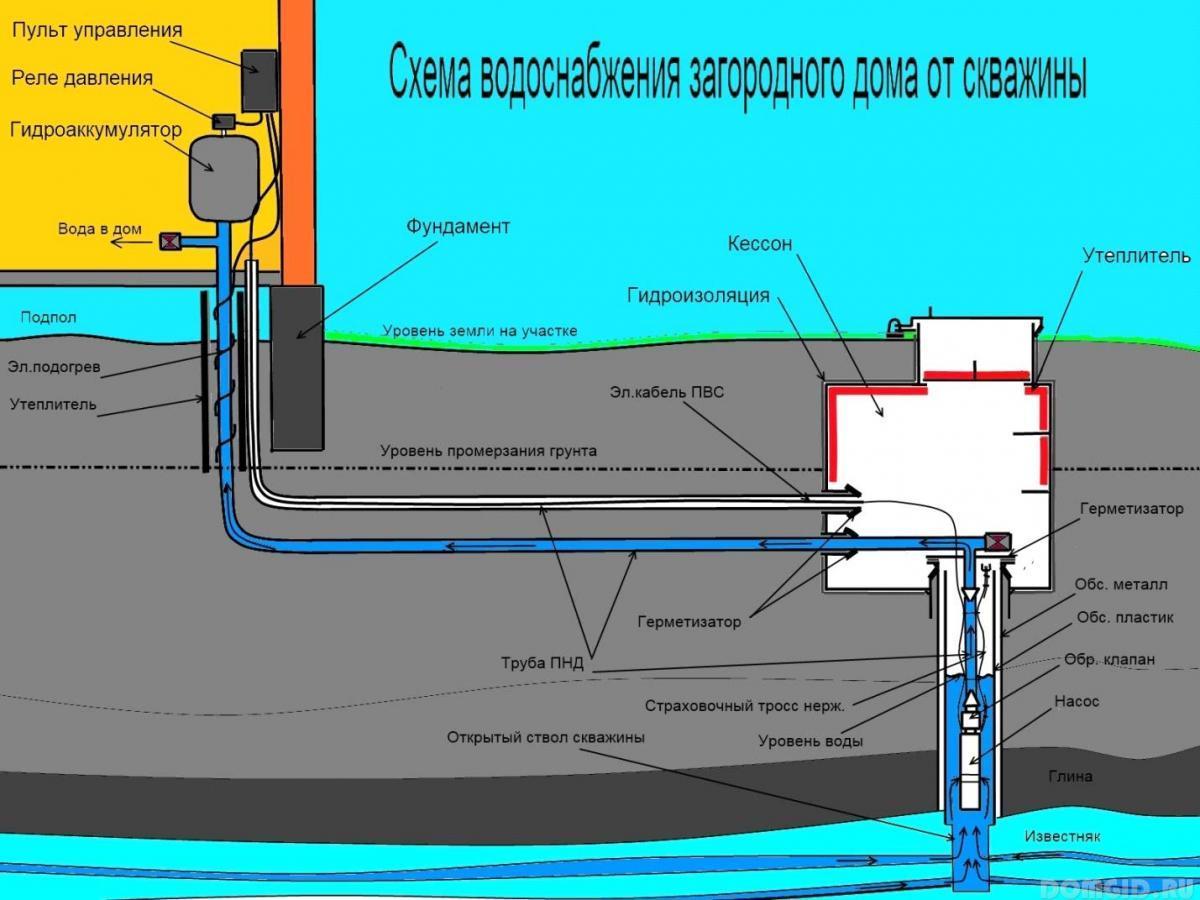 Схема хвс из скважины