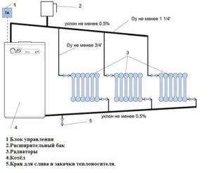 Естественная схема отопления